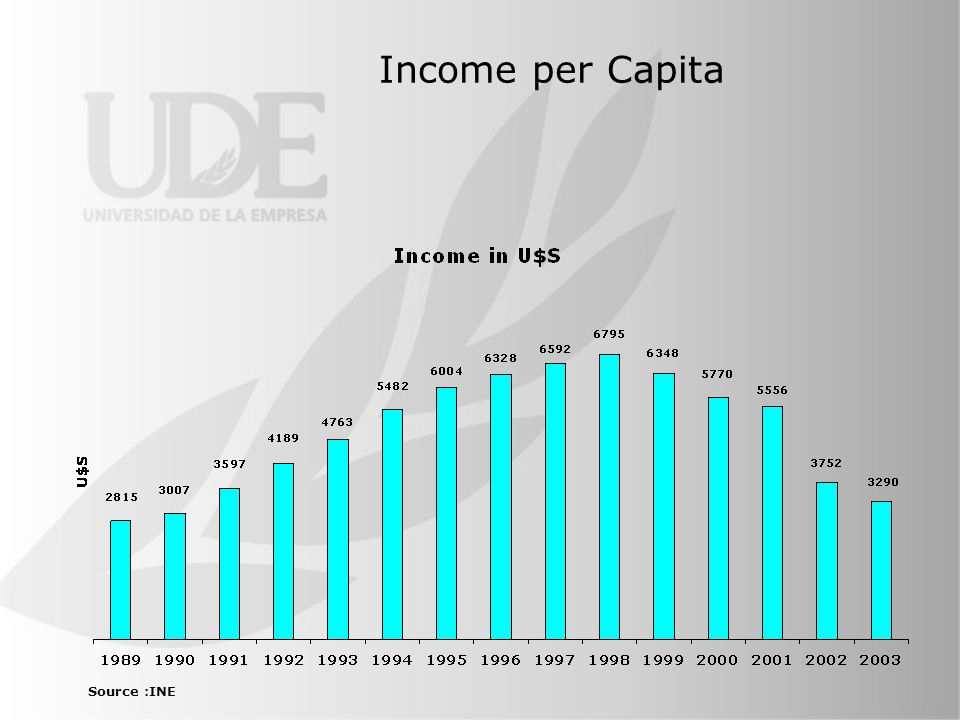 Income per Capita Source :INE