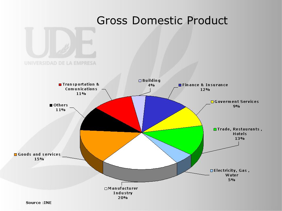 Gross Domestic Product Source :INE