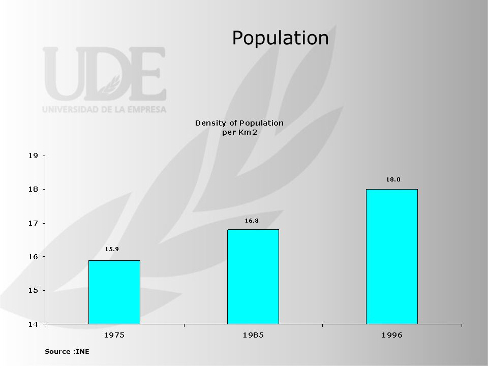 Population Source :INE