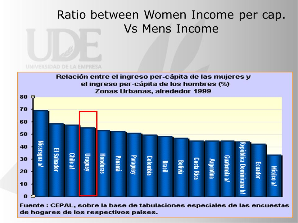 Ratio between Women Income per cap. Vs Mens Income
