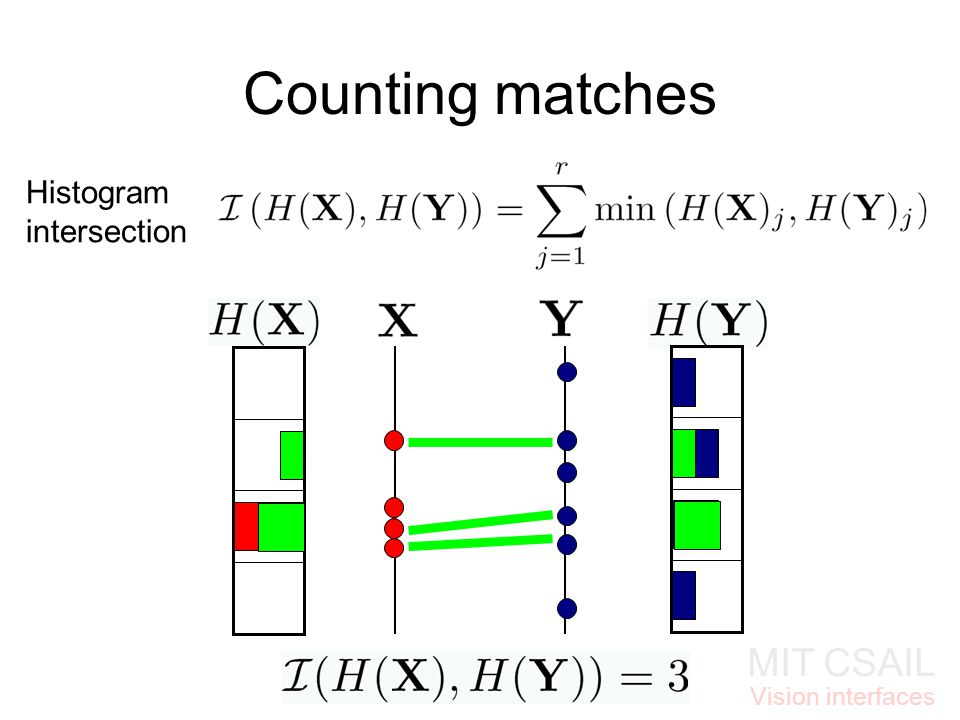 MIT CSAIL Vision interfaces Counting matches Histogram intersection