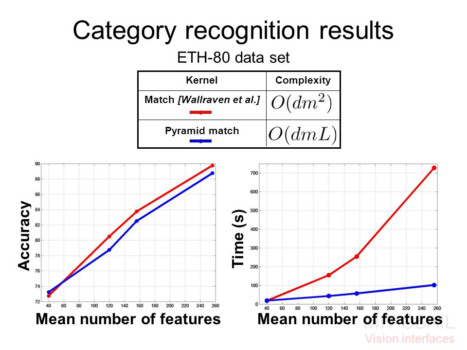 MIT CSAIL Vision interfaces ComplexityKernel Pyramid match Match [Wallraven et al.] Time (s) Accuracy Category recognition results ETH-80 data set Mean number of features
