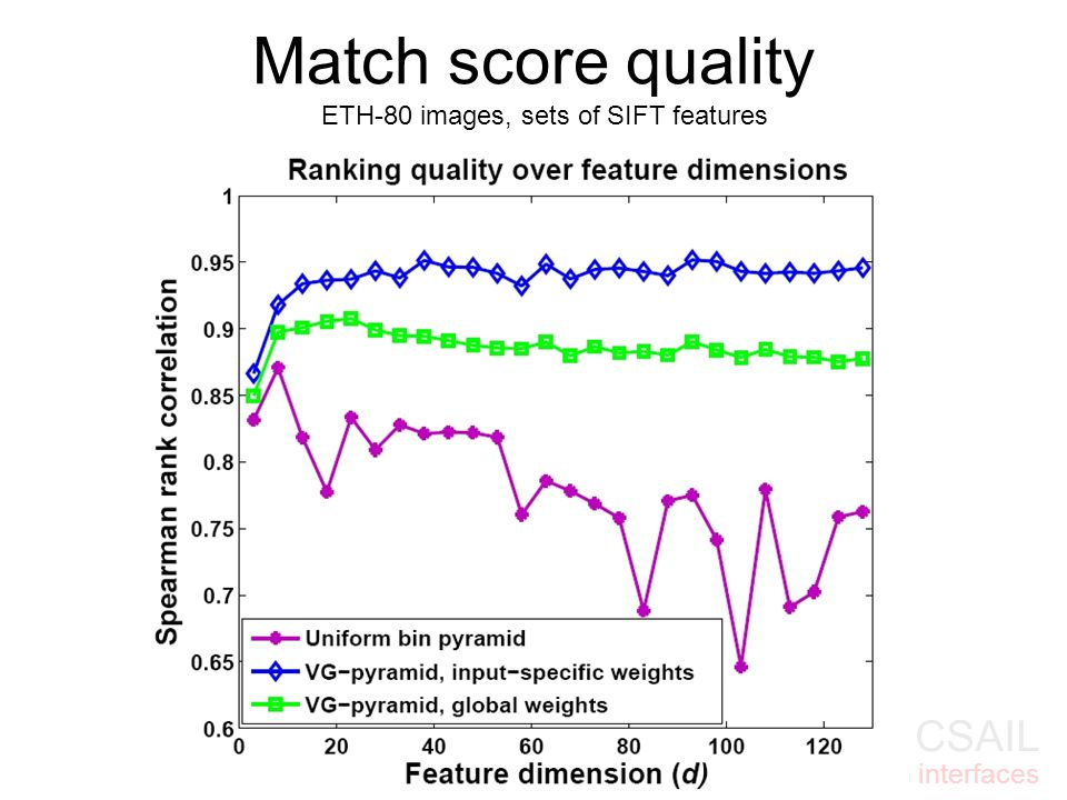 MIT CSAIL Vision interfaces ETH-80 images, sets of SIFT features Match score quality