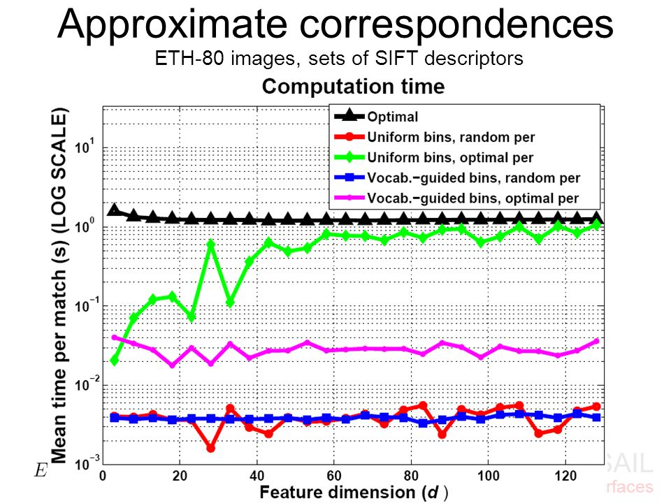 MIT CSAIL Vision interfaces ETH-80 images, sets of SIFT descriptors Approximate correspondences
