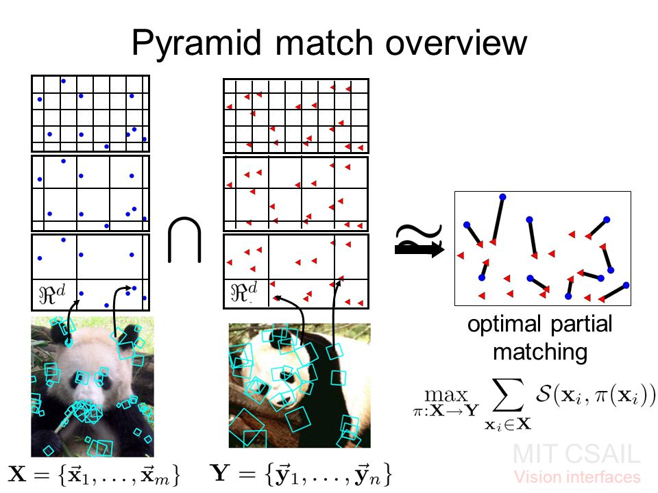 MIT CSAIL Vision interfaces Pyramid match overview optimal partial matching