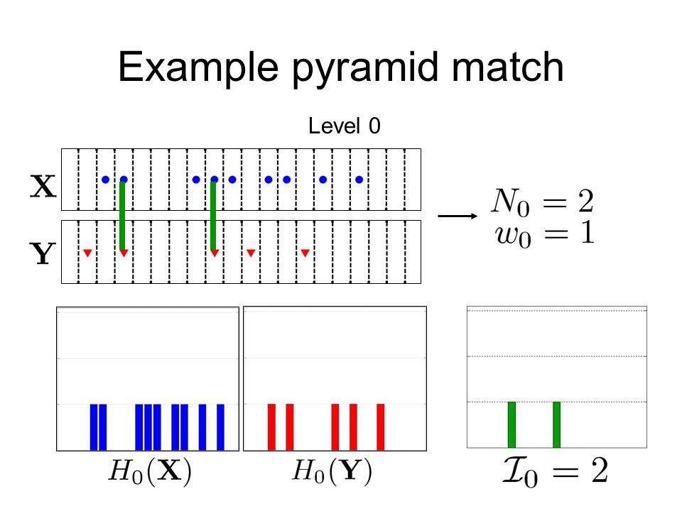 Example pyramid match Level 0