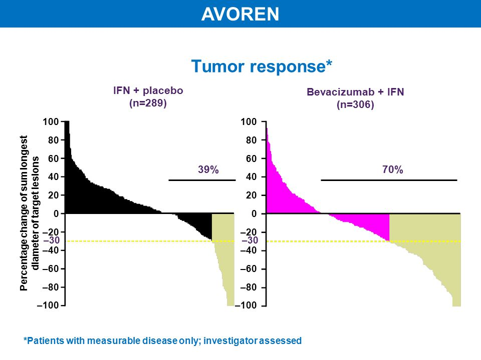 Tumor response* Bevacizumab + IFN (n=306) IFN + placebo (n=289) 100 80 60 40 20 0 –20 –40 –60 –80 –100 100 80 60 40 20 0 –20 –40 –60 –80 –100 –30 Percentage change of sum longest diameter of target lesions *Patients with measurable disease only; investigator assessed 39%70% AVOREN