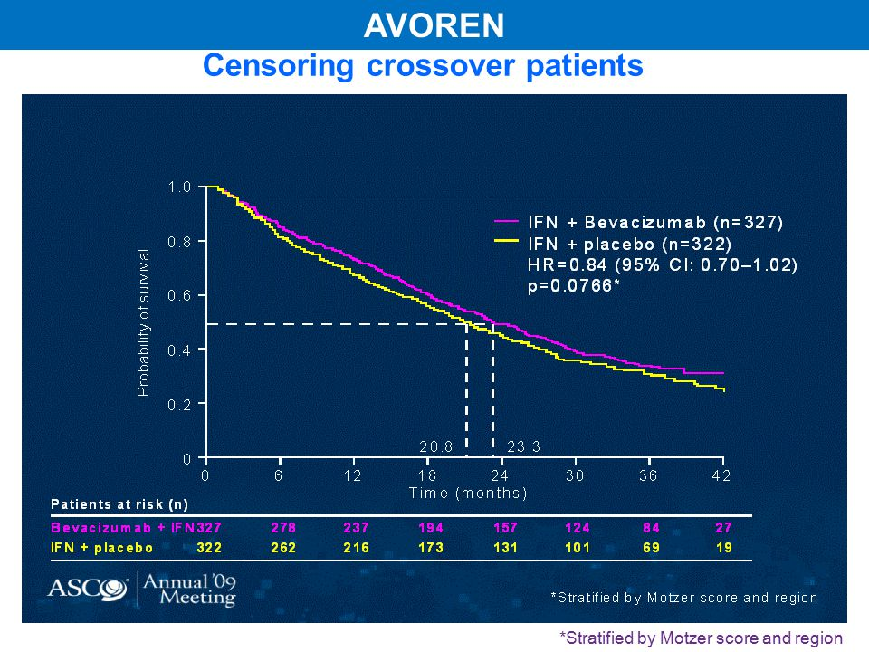 Censoring crossover patients Probability of survival Patients at risk (n) Bevacizumab + IFN3272782371941571248427 IFN + placebo 3222622161731311016919 06121824303642 Time (months) 1.0 0.8 0.6 0.4 0.2 0 23.320.8 IFN + Bevacizumab (n=327) IFN + placebo (n=322) HR=0.84 (95% CI: 0.70–1.02) p=0.0766* *Stratified by Motzer score and region AVOREN