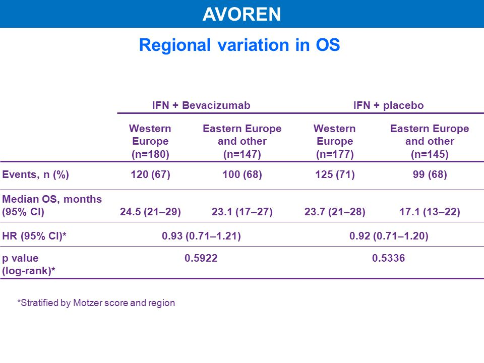 Regional variation in OS IFN + BevacizumabIFN + placebo Western Europe (n=180) Eastern Europe and other (n=147) Western Europe (n=177) Eastern Europe and other (n=145) Events, n (%)120 (67)100 (68)125 (71)99 (68) Median OS, months (95% CI)24.5 (21–29)23.1 (17–27)23.7 (21–28)17.1 (13–22) HR (95% CI)*0.93 (0.71–1.21)0.92 (0.71–1.20) p value (log-rank)* 0.59220.5336 *Stratified by Motzer score and region AVOREN