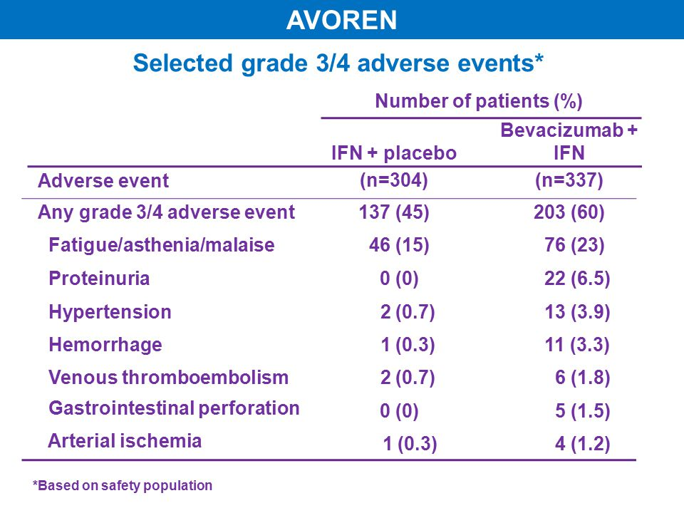 Selected grade 3/4 adverse events* Number of patients (%) Adverse event IFN + placebo (n=304) Bevacizumab + IFN (n=337) Any grade 3/4 adverse event 137 (45)203 (60) Fatigue/asthenia/malaise 46 (15) 76 (23) Proteinuria 0 (0) 22 (6.5) Hypertension 2 (0.7) 13 (3.9) Hemorrhage 1 (0.3) 11 (3.3) Venous thromboembolism 2 (0.7) 6 (1.8) Gastrointestinal perforation 0 (0) 5 (1.5) Arterial ischemia 1 (0.3) 4 (1.2) *Based on safety population AVOREN