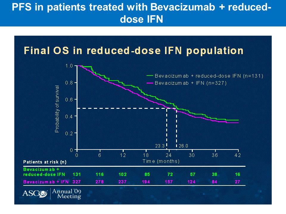 PFS in patients treated with Bevacizumab + reduced- dose IFN