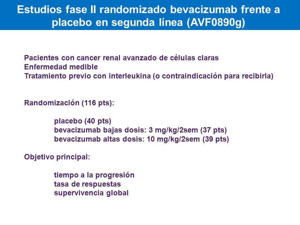 Estudios fase II randomizado bevacizumab frente a placebo en segunda línea (AVF0890g) Pacientes con cancer renal avanzado de células claras Enfermedad medible Tratamiento previo con interleukina (o contraindicación para recibirla) Randomización (116 pts): placebo (40 pts) bevacizumab bajas dosis: 3 mg/kg/2sem (37 pts) bevacizumab altas dosis: 10 mg/kg/2sem (39 pts) Objetivo principal: tiempo a la progresión tasa de respuestas supervivencia global