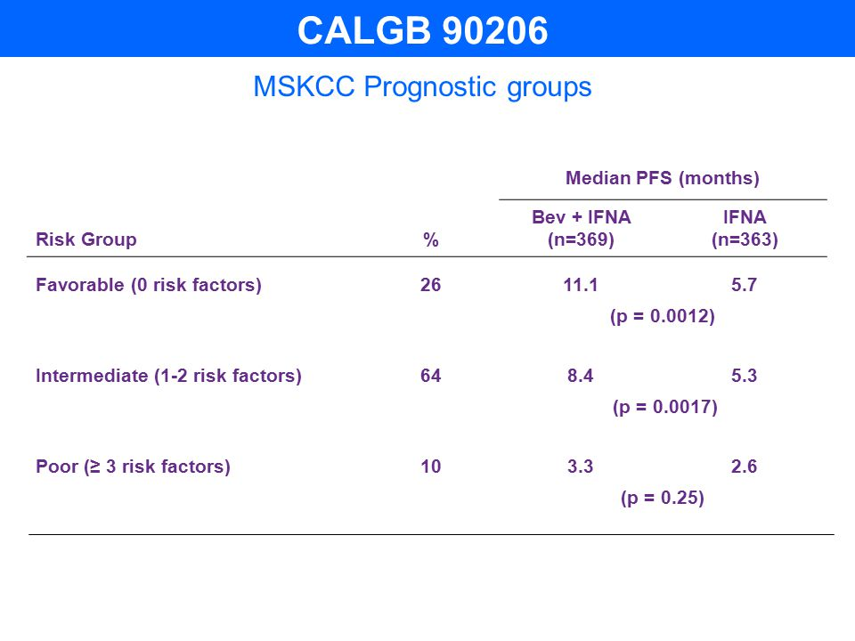 MSKCC Prognostic groups Median PFS (months) Risk Group% Bev + IFNA (n=369) IFNA (n=363) Favorable (0 risk factors)2611.15.7 (p = 0.0012) Intermediate (1-2 risk factors)648.45.3 (p = 0.0017) Poor (≥ 3 risk factors)103.32.6 (p = 0.25) CALGB 90206