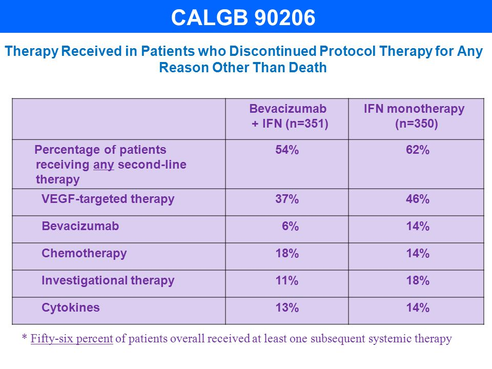 Therapy Received in Patients who Discontinued Protocol Therapy for Any Reason Other Than Death Bevacizumab + IFN (n=351) IFN monotherapy (n=350) Percentage of patients receiving any second-line therapy 54% 62% VEGF-targeted therapy37% 46% Bevacizumab 6% 14% Chemotherapy18% 14% Investigational therapy11% 18% Cytokines13% 14% * Fifty-six percent of patients overall received at least one subsequent systemic therapy CALGB 90206