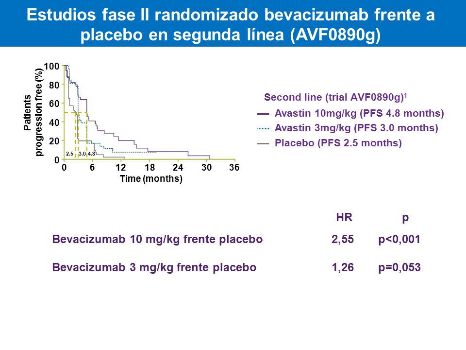 Estudios fase II randomizado bevacizumab frente a placebo en segunda línea (AVF0890g) Second line (trial AVF0890g) 1 Patients progression free (%) Time (months) 100 80 60 40 20 0 061218243036 4.83.02.5 Avastin 10mg/kg (PFS 4.8 months) Avastin 3mg/kg (PFS 3.0 months) Placebo (PFS 2.5 months) 1.