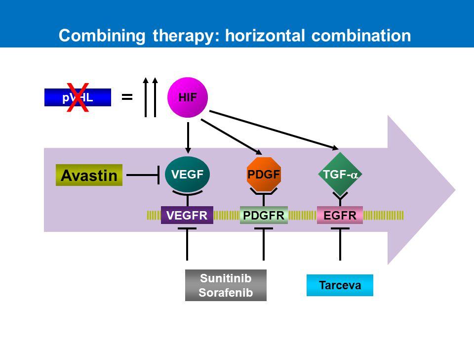 Combining therapy: horizontal combination VEGFR VEGF pVHL HIF PDGFR PDGF TGF-  EGFR Avastin Sunitinib Sorafenib X Tarceva Adapted from Kaelin.