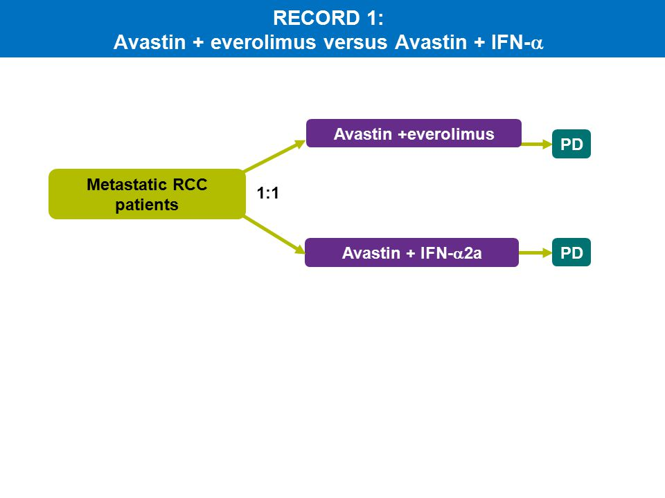Avastin +everolimus Avastin + IFN-  2a PD Metastatic RCC patients 1:1 RECORD 1: Avastin + everolimus versus Avastin + IFN-  PD