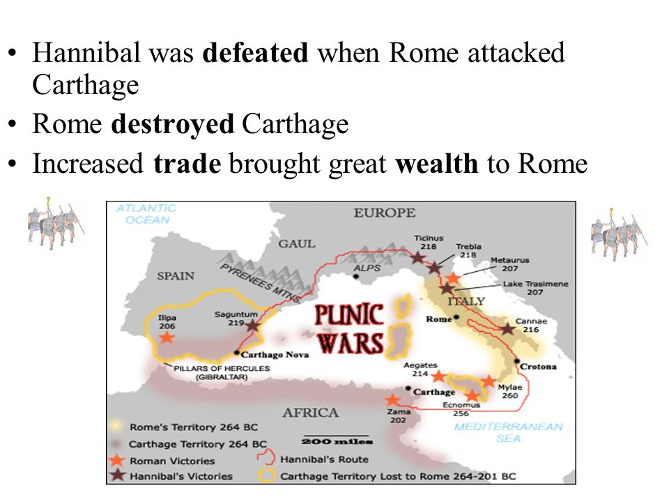 Hannibal was defeated when Rome attacked Carthage Rome destroyed Carthage Increased trade brought great wealth to Rome