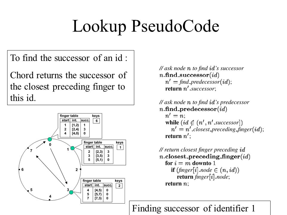 Lookup PseudoCode To find the successor of an id : Chord returns the successor of the closest preceding finger to this id.
