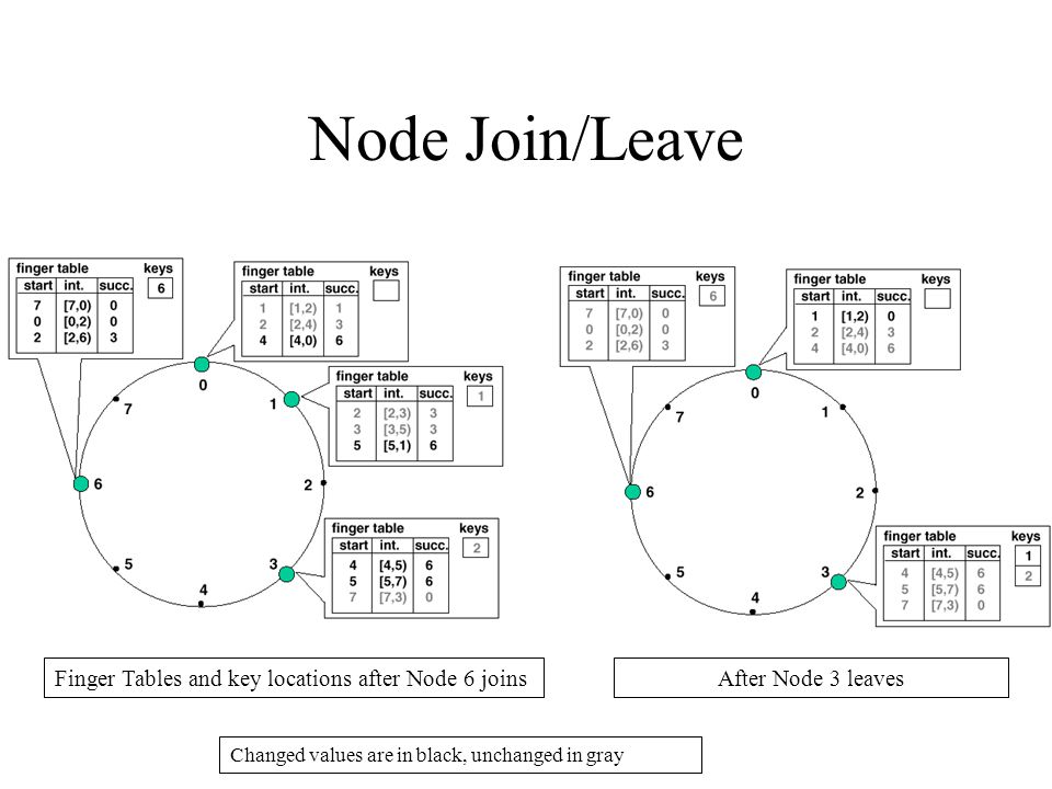 Node Join/Leave Finger Tables and key locations after Node 6 joinsAfter Node 3 leaves Changed values are in black, unchanged in gray