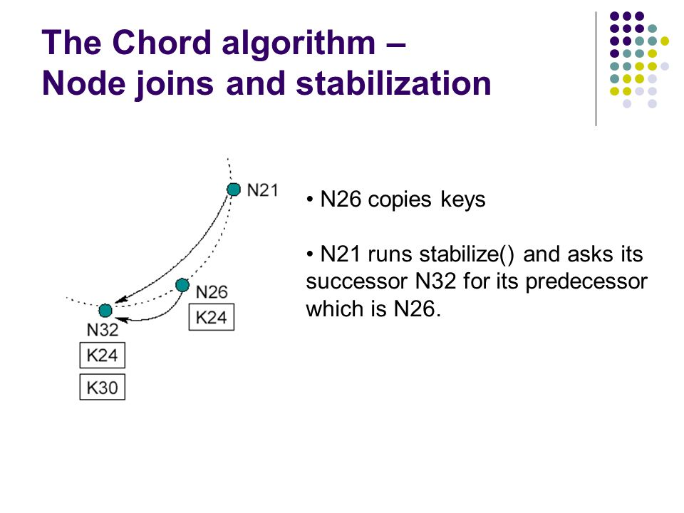 The Chord algorithm – Node joins and stabilization N26 copies keys N21 runs stabilize() and asks its successor N32 for its predecessor which is N26.
