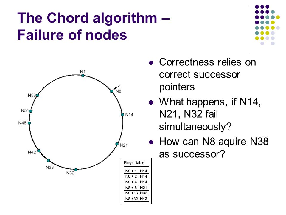 The Chord algorithm – Failure of nodes Correctness relies on correct successor pointers What happens, if N14, N21, N32 fail simultaneously.