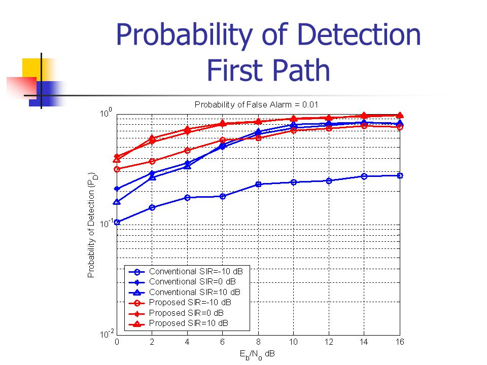 Probability of Detection First Path