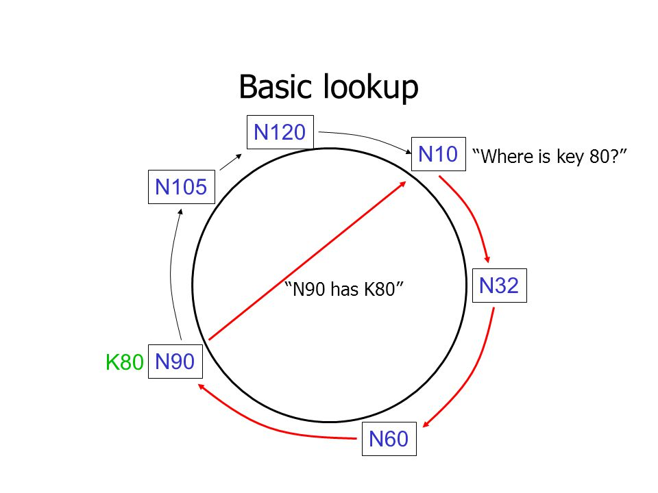 Basic lookup N32 N90 N105 N60 N10 N120 K80 Where is key 80 N90 has K80