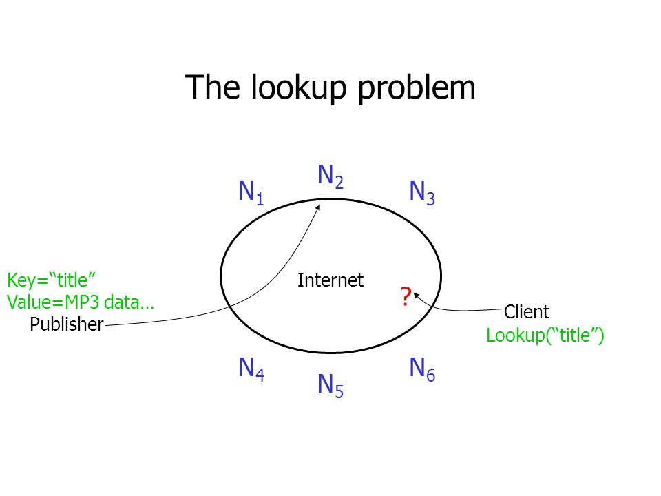 The lookup problem Internet N1N1 N2N2 N3N3 N6N6 N5N5 N4N4 Publisher Key= title Value=MP3 data… Client Lookup( title )