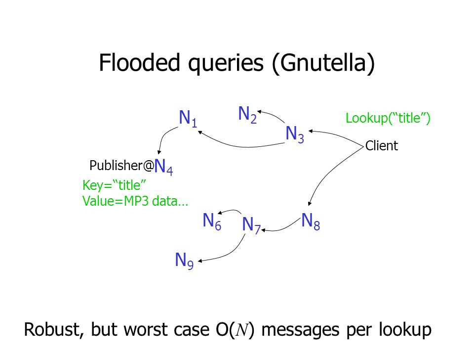 Flooded queries (Gnutella) N4N4 Client N6N6 N9N9 N7N7 N8N8 N3N3 N2N2 N1N1 Robust, but worst case O( N ) messages per lookup Key= title Value=MP3 data… Lookup( title )