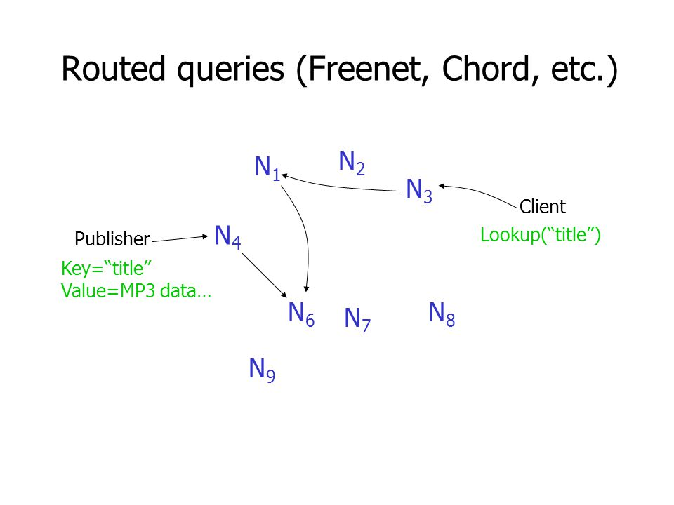 Routed queries (Freenet, Chord, etc.) N4N4 Publisher Client N6N6 N9N9 N7N7 N8N8 N3N3 N2N2 N1N1 Lookup( title ) Key= title Value=MP3 data…