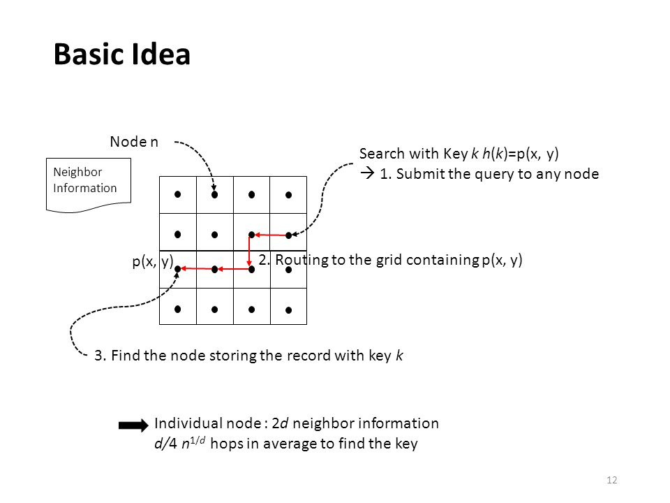 Basic Idea 12 Node n Neighbor Information Search with Key k h(k)=p(x, y)  1.