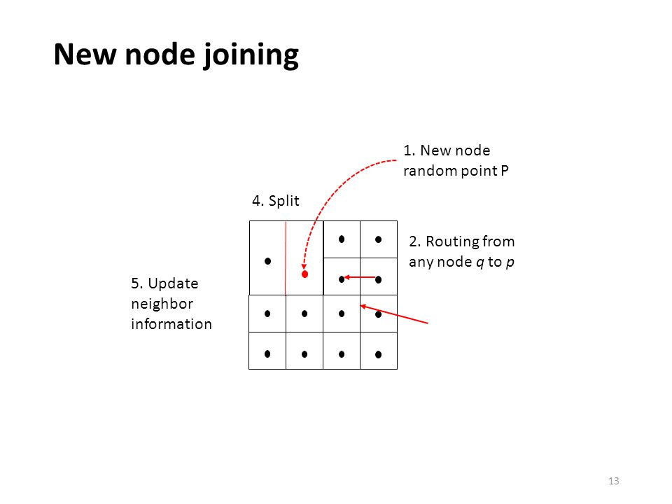 New node joining New node random point P 2.