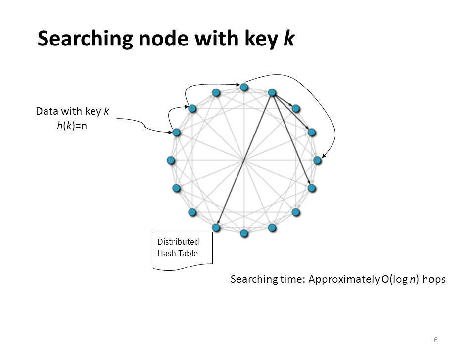 Searching node with key k 6 Data with key k h(k)=n Distributed Hash Table Searching time: Approximately O(log n) hops