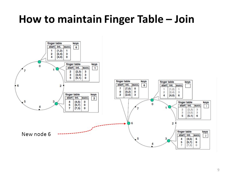 How to maintain Finger Table – Join 9 New node 6