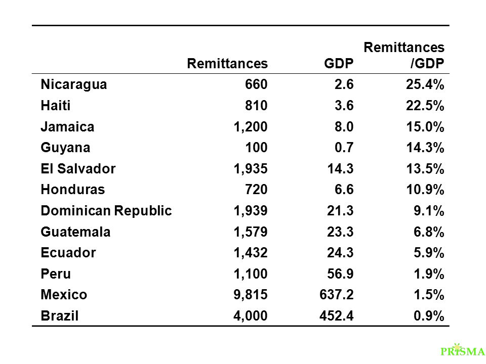 RemittancesGDP Remittances /GDP Nicaragua6602.625.4% Haiti8103.622.5% Jamaica1,2008.015.0% Guyana1000.714.3% El Salvador1,93514.313.5% Honduras7206.61