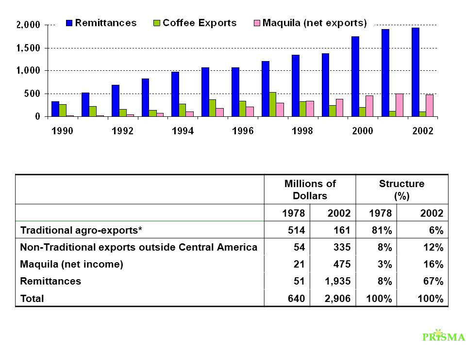 Millions of Dollars Structure (%) 1978200219782002 Traditional agro-exports*51416181%6% Non-Traditional exports outside Central America543358%12% Maquila (net income)214753%16% Remittances511,9358%67% Total6402,906100%