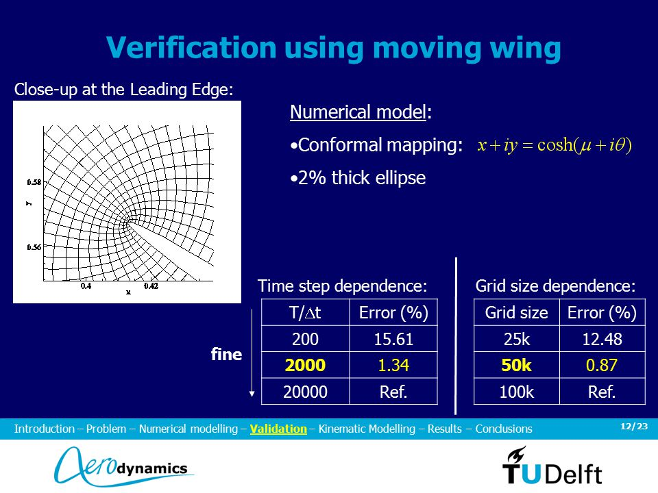 12/23 Verification using moving wing T/  t Error (%) Ref.