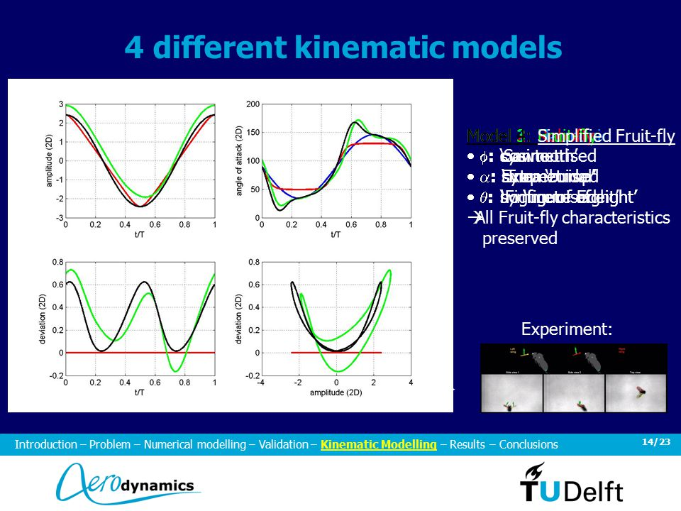 14/23 4 different kinematic models Introduction – Problem – Numerical modelling – Validation – Kinematic Modelling – Results – Conclusions Experiment: Model 1: Harmonic  : cosine  : sine  : no 'figure of eight' Model 2: Robofly  : 'Sawtooth'  : 'Trapezoidal'  : no 'figure of eight' Model 3: Fruit-fly  : cosine  : Extra 'bump'  : 'Figure of Eight' Model 4: Simplified Fruit-fly  : symmetrised  : symmetrised  : symmetrised  All Fruit-fly characteristics preserved