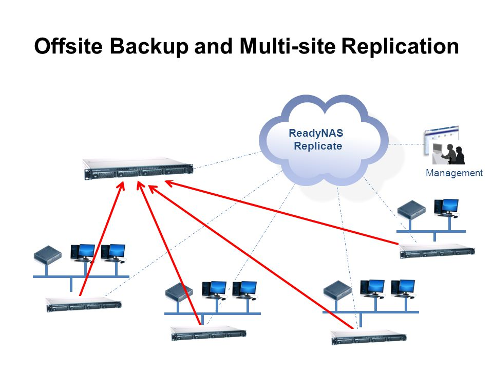 Management Offsite Backup and Multi-site Replication ReadyNAS Replicate