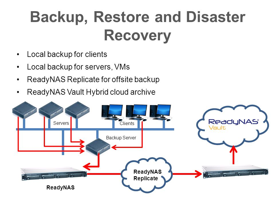 Servers ReadyNAS Clients Backup Server Backup, Restore and Disaster Recovery Local backup for clients Local backup for servers, VMs ReadyNAS Replicate for offsite backup ReadyNAS Vault Hybrid cloud archive ReadyNAS Replicate