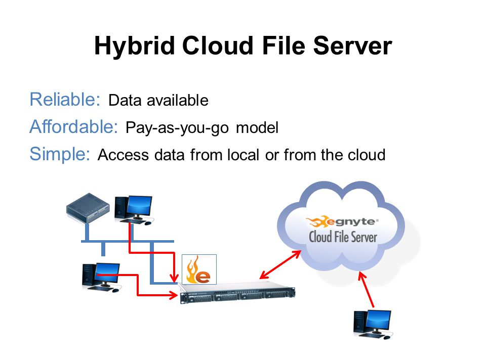 Hybrid Cloud File Server Clients Reliable: Data available Affordable: Pay-as-you-go model Simple: Access data from local or from the cloud