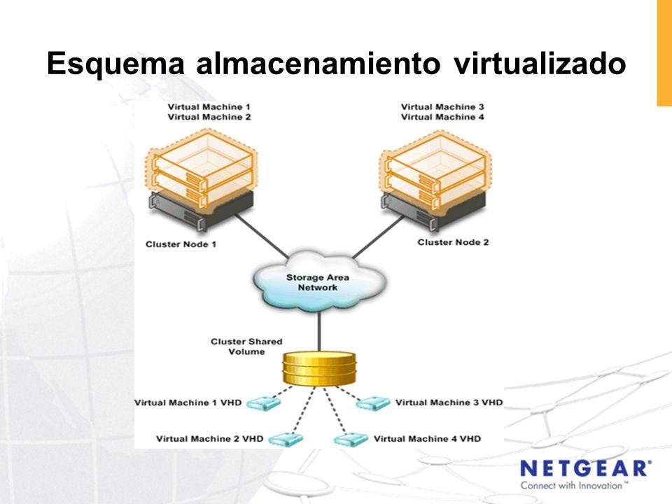 Esquema almacenamiento virtualizado