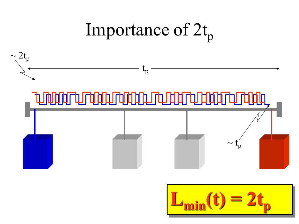 Importance of 2t p tptp ~ t p ~ 2t p L min (t) = 2t p
