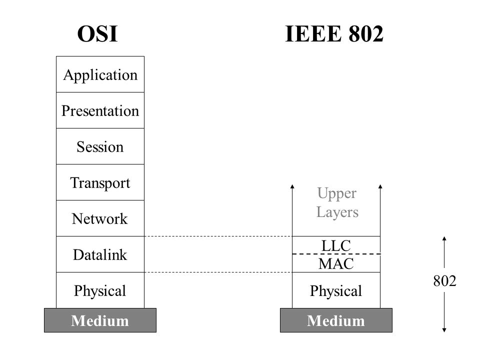 Application Presentation Session Transport Network Datalink Physical Medium Physical Medium MAC LLC OSIIEEE 802 Upper Layers 802