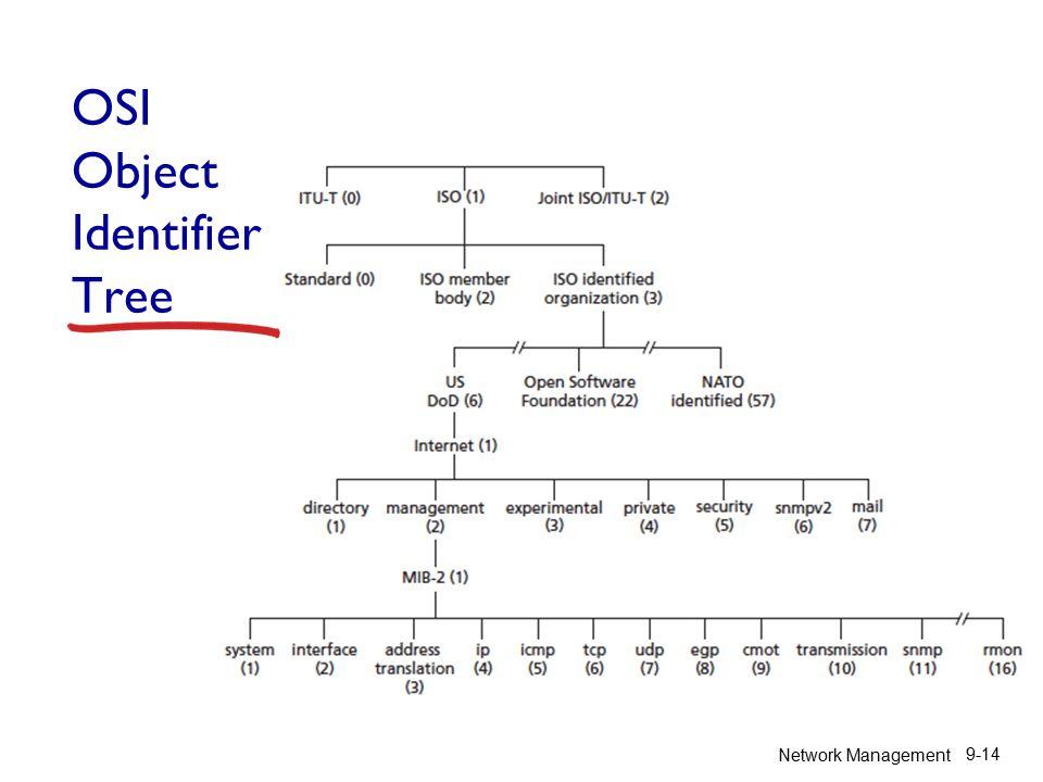 Network Management 9-14 OSI Object Identifier Tree