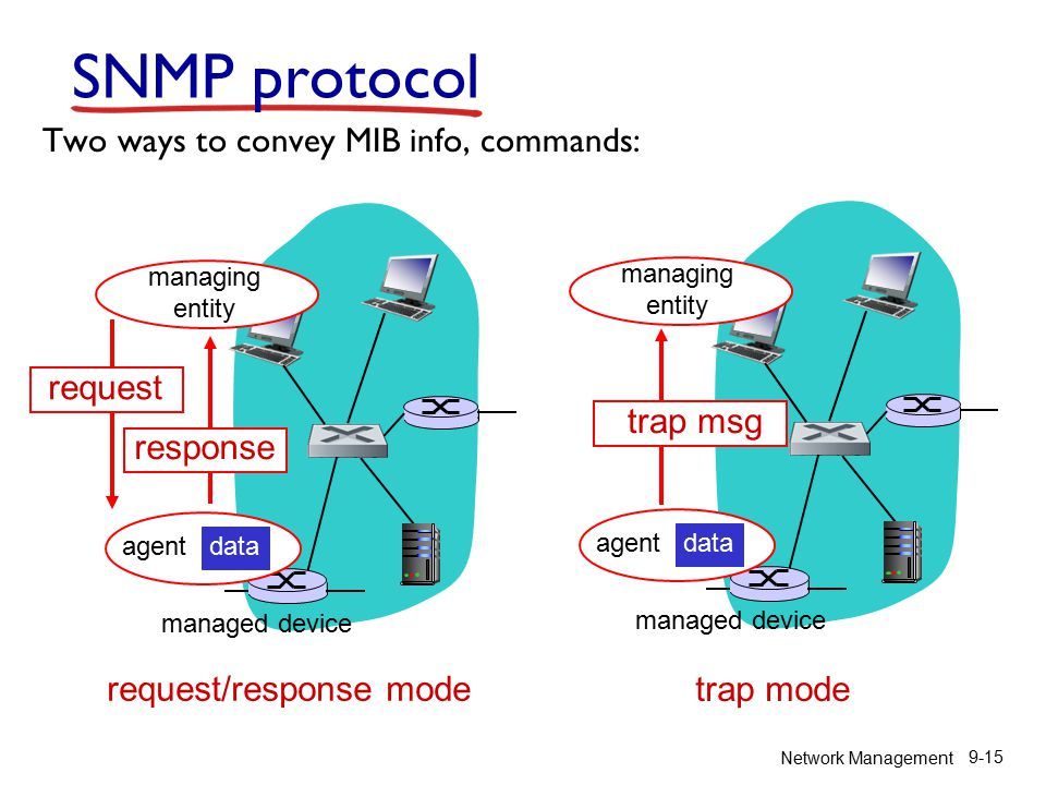 Network Management 9-15 SNMP protocol Two ways to convey MIB info, commands: agent data managed device managing entity agent data managed device managing entity trap msg request request/response mode trap mode response