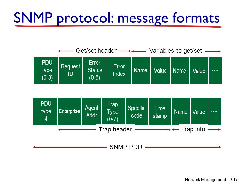 Network Management 9-17 SNMP protocol: message formats ….