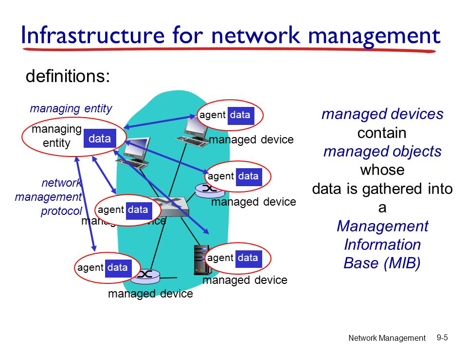 Network Management 9-6 Network management standards OSI CMIP  Common Management Information Protocol  designed 1980 ' s: the unifying net management standard  too slowly standardized SNMP: Simple Network Management Protocol  Internet roots (SGMP)  started simple  deployed, adopted rapidly  growth: size, complexity  currently: SNMP V3  de facto network management standard