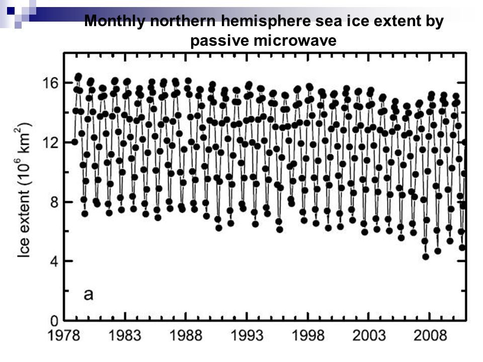 Monthly northern hemisphere sea ice extent by passive microwave